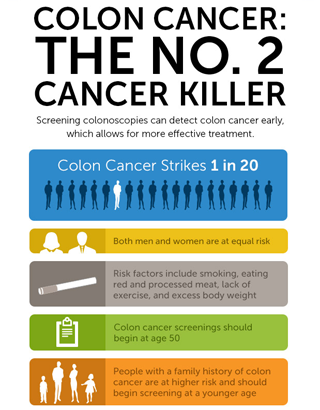 The Most Common Cancers: #4 Colorectal: OHC
