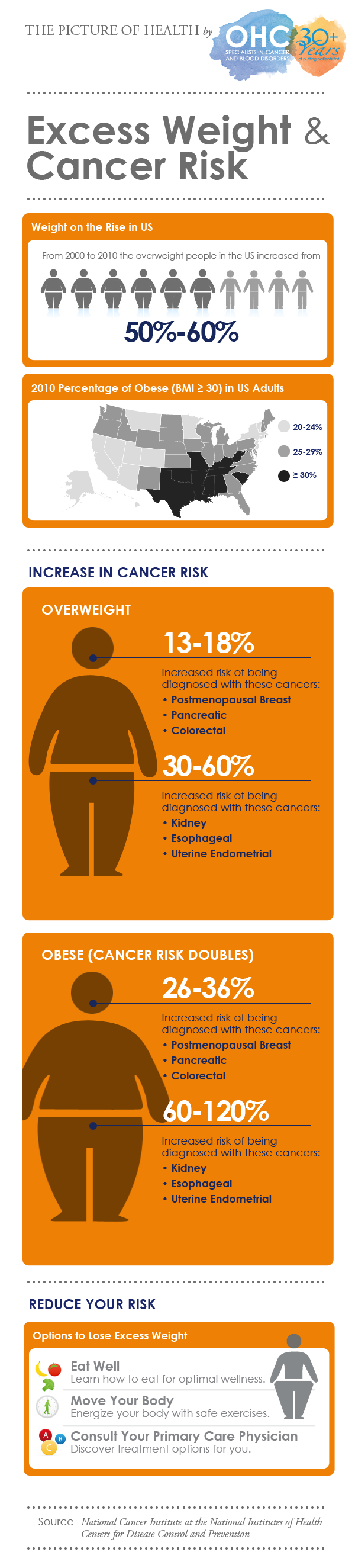 OHC Infographic - Excess Weight Cancer Risk