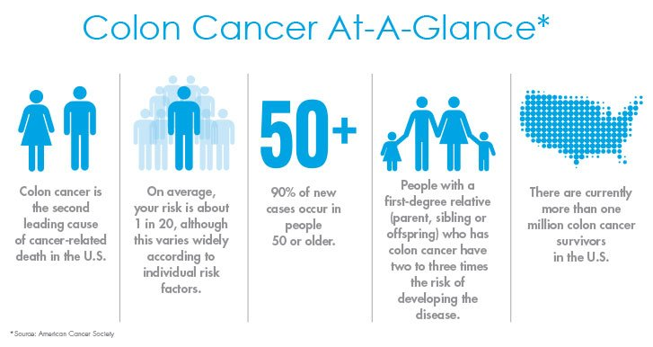 Colon Colorectal Cancer Infographic ACS OHC