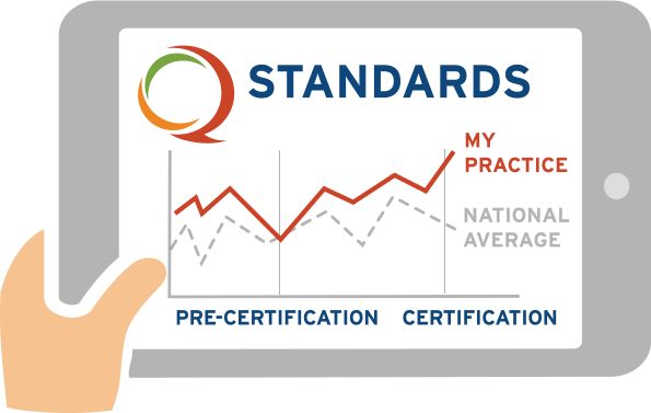 QOPI Chart 3 Year Certification Standards OHC