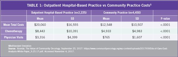 Outpatient-Hospital-vs-Community-Practice-Cost-Table-OHC