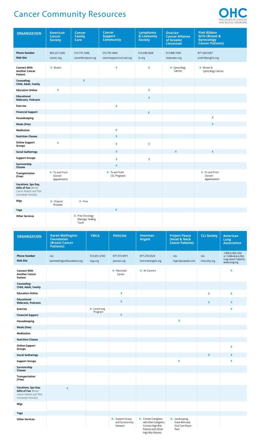 OHC community resources